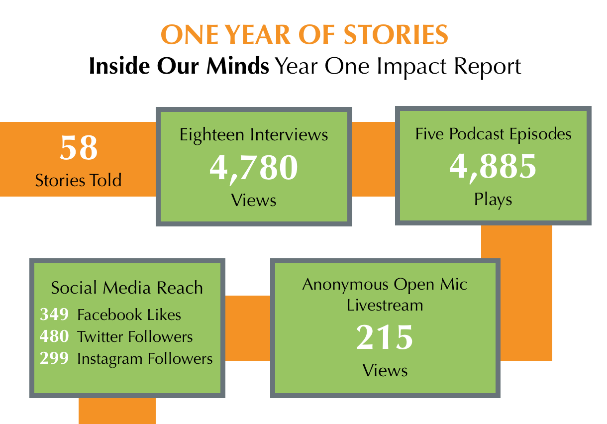 Inside Our Minds Impact Report for 2017